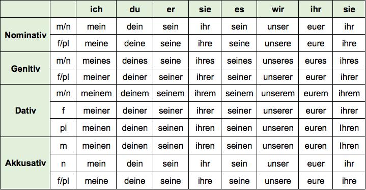 Possessivpronomen im Deutschen Übungen und Beispiele